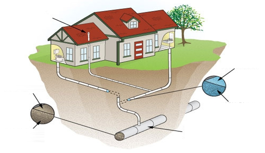Better Home Drainage system